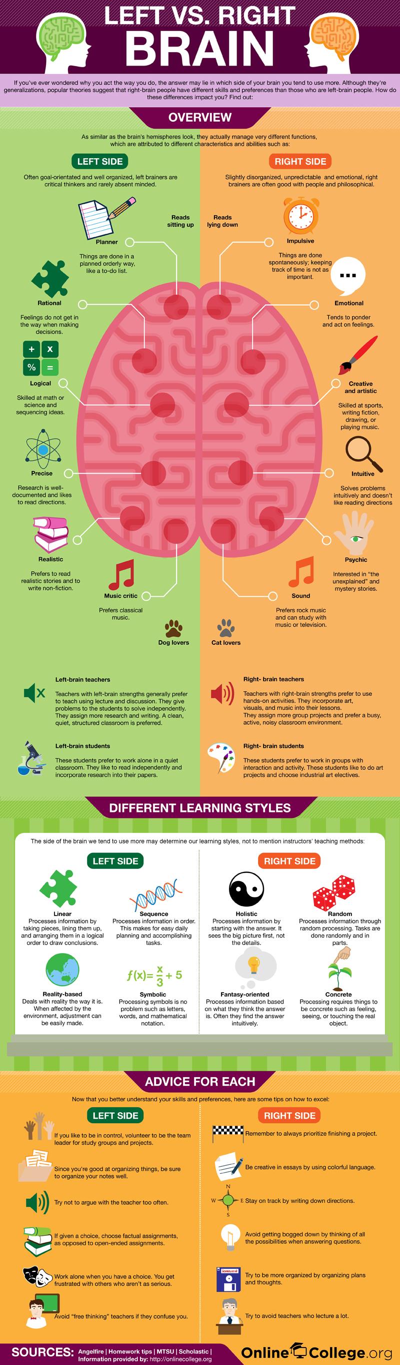 Lo qué hacen las partes izquierda y derecha del cerebro #infografia ...