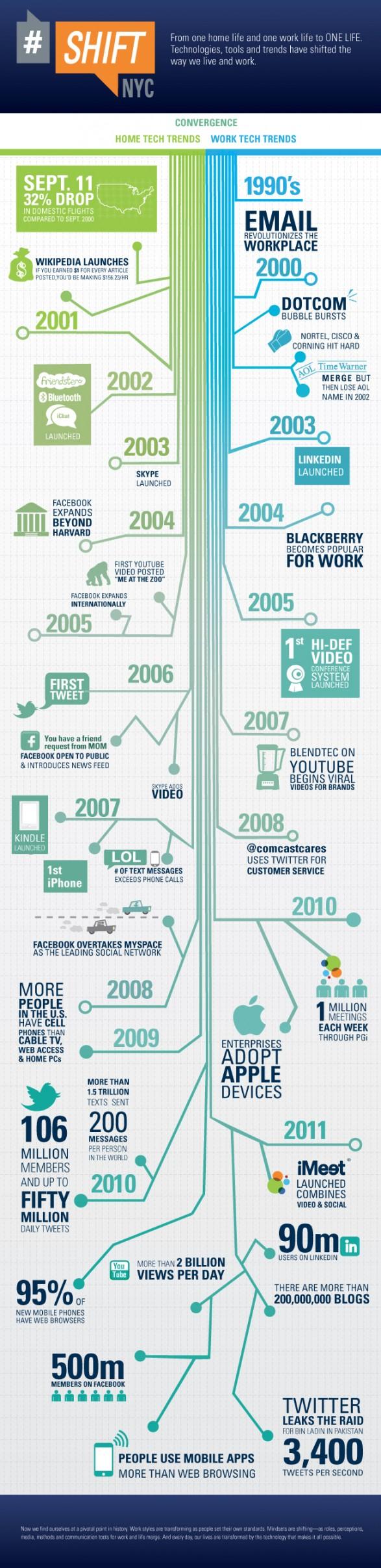 Tecnología y tendencias 2000-2011