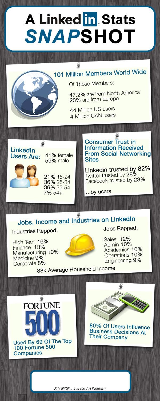 Algunas estadísticas sobre Linkedin