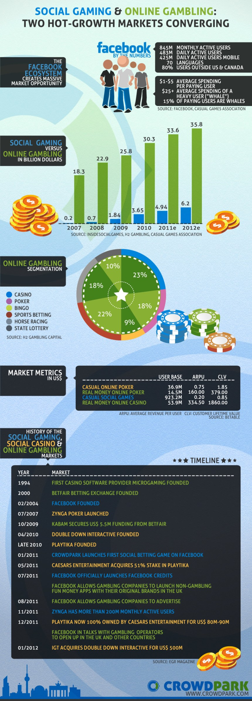 Juegos sociales y apuestas online son dos mercados convergentes
