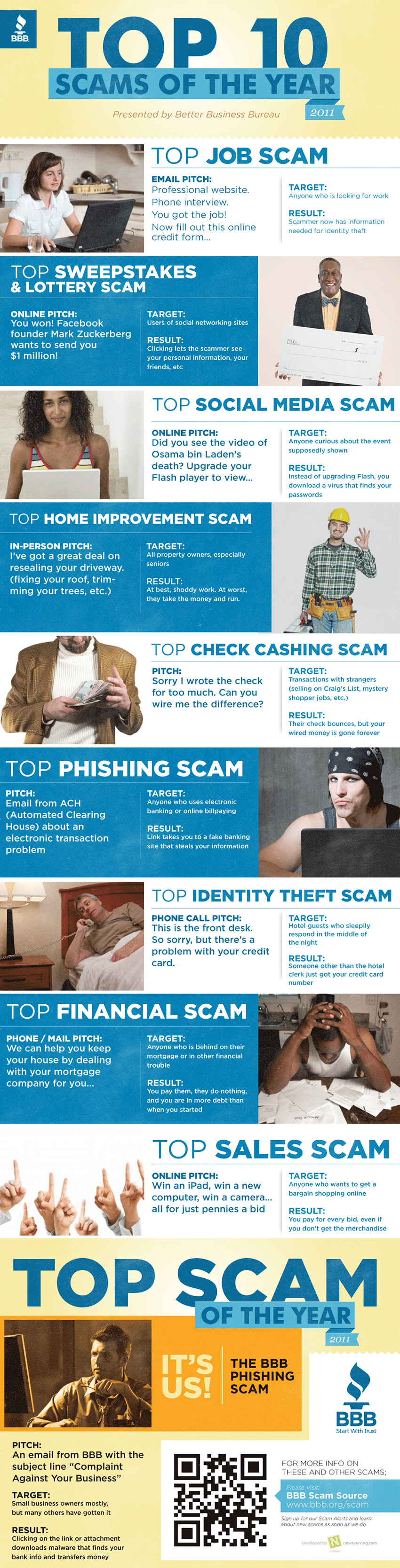 Top fraudes online en 2011