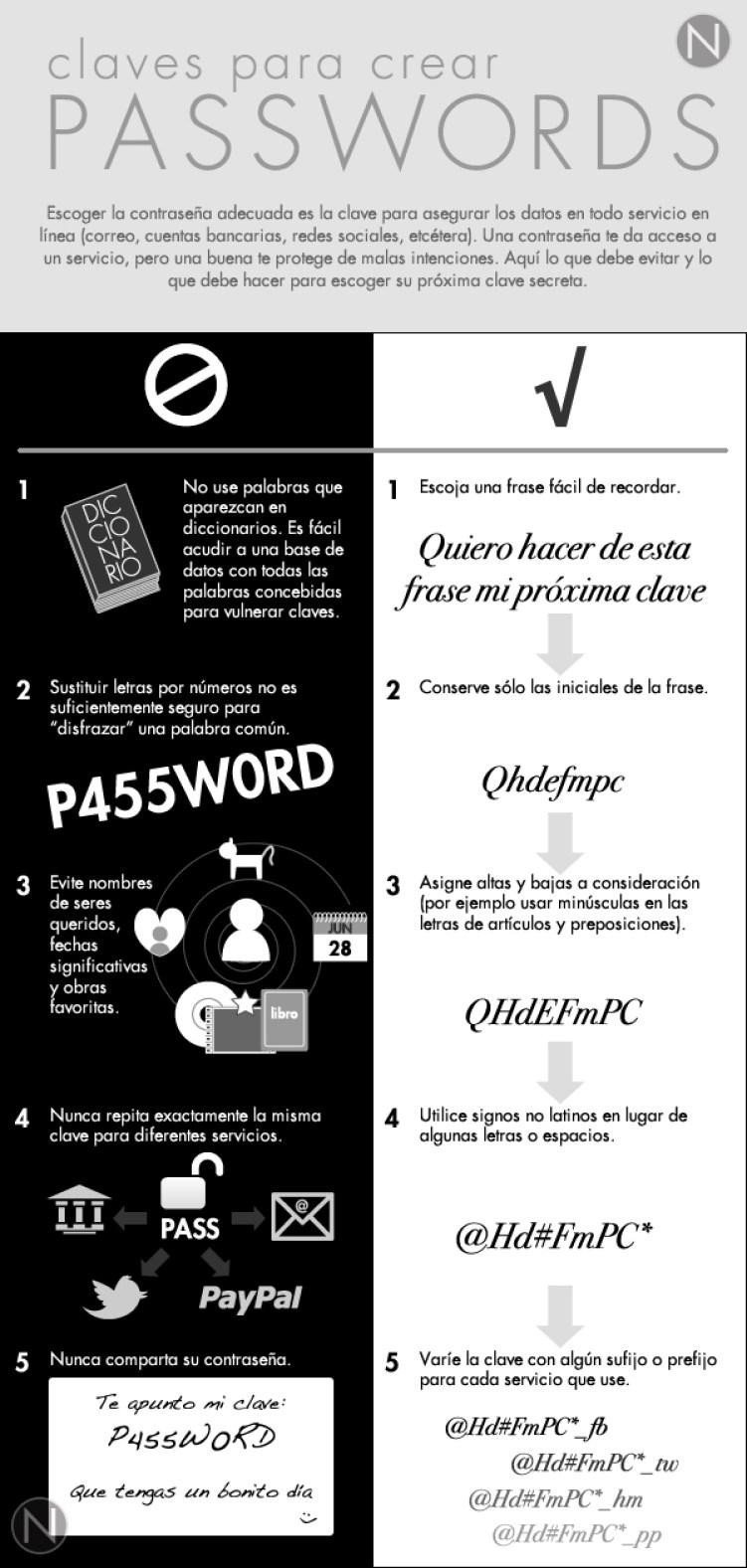 Consejos para crear passwords