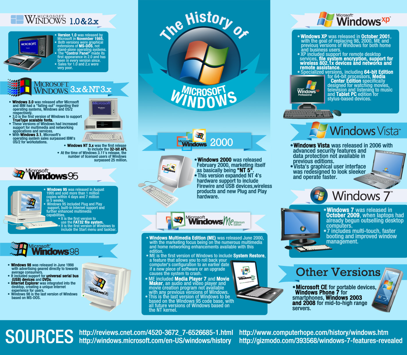La historia de Windows #infografia #infographic #software ...