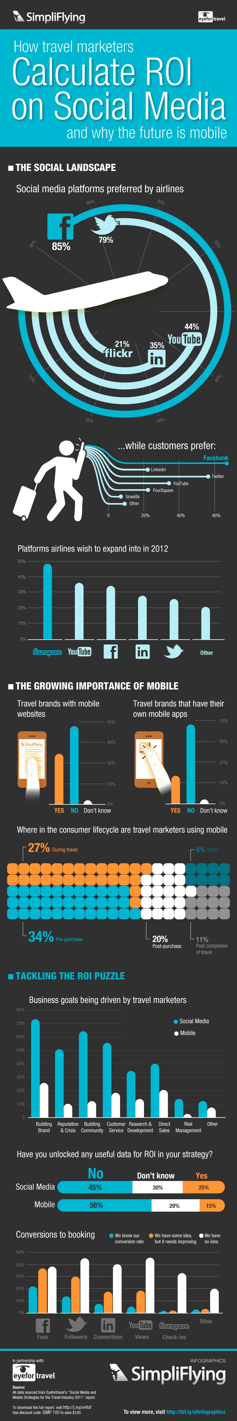 Cálculo del ROI del Social Media por el marketing turístico