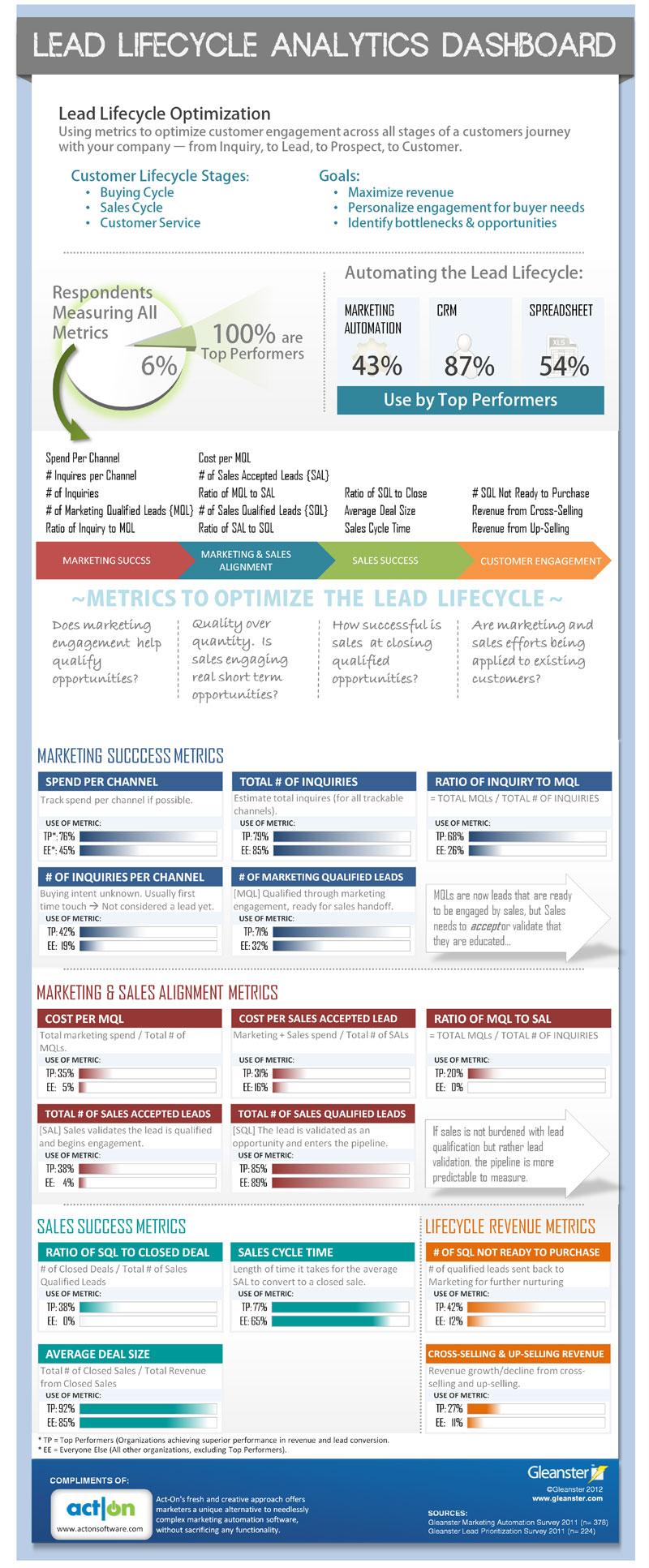 El ciclo de vida de un Lead