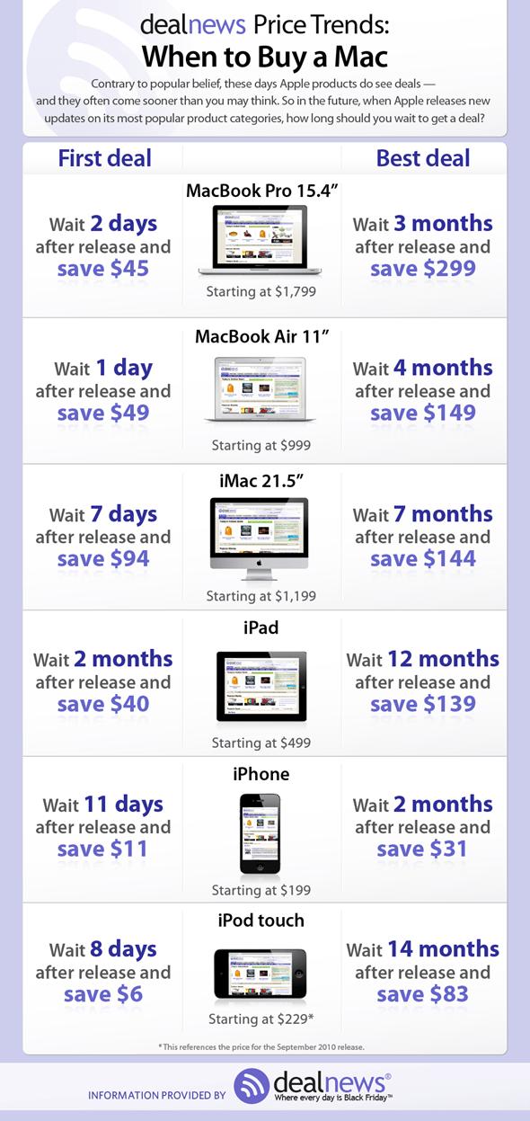 Cuándo comprar un producto de Apple