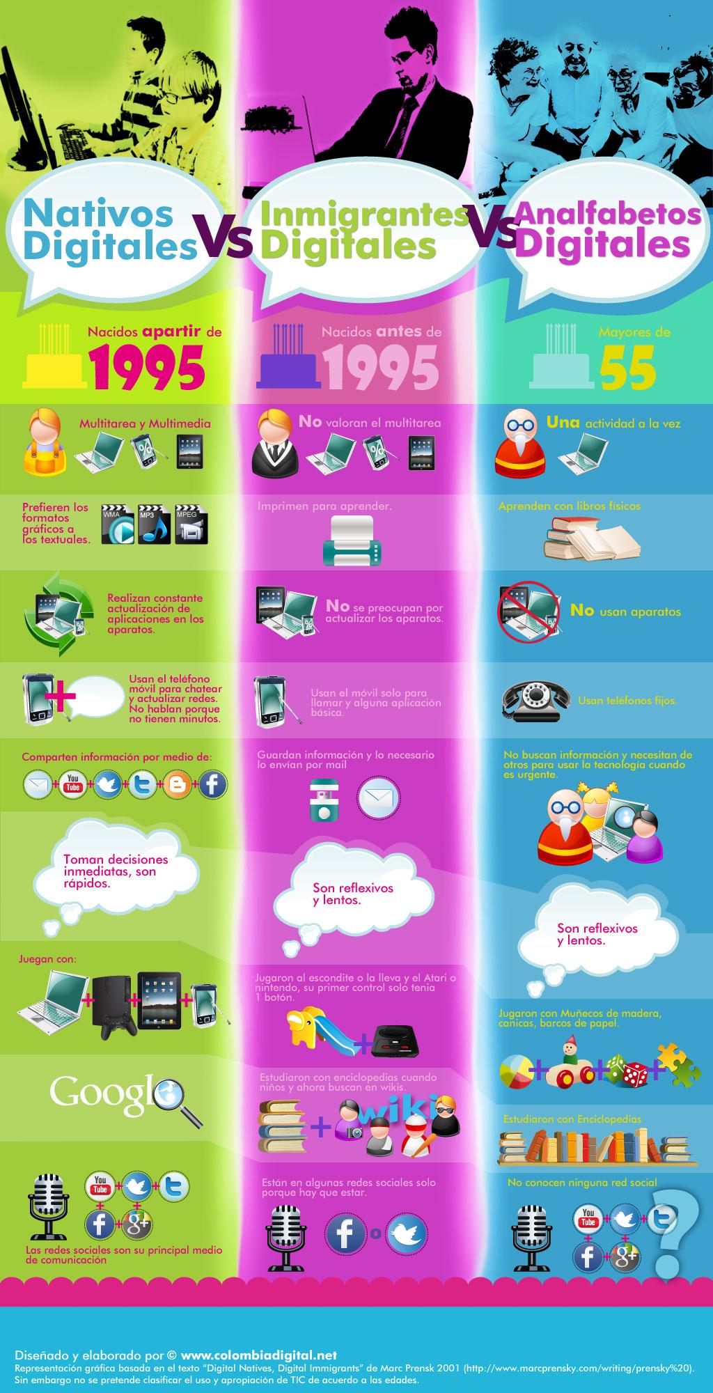 Nativos digitales vs inmigrantes digitales vs analfabetos digitales #infografia #infographic #internet - TICs y Formación