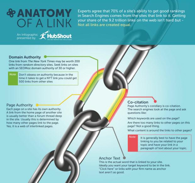Anatomía de un link
