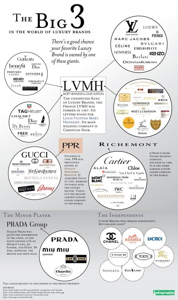 Los 3 grandes de las marcas de lujo