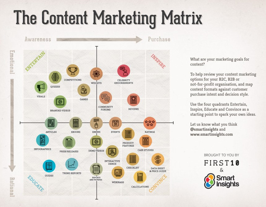 Matriz del marketing de contenidos