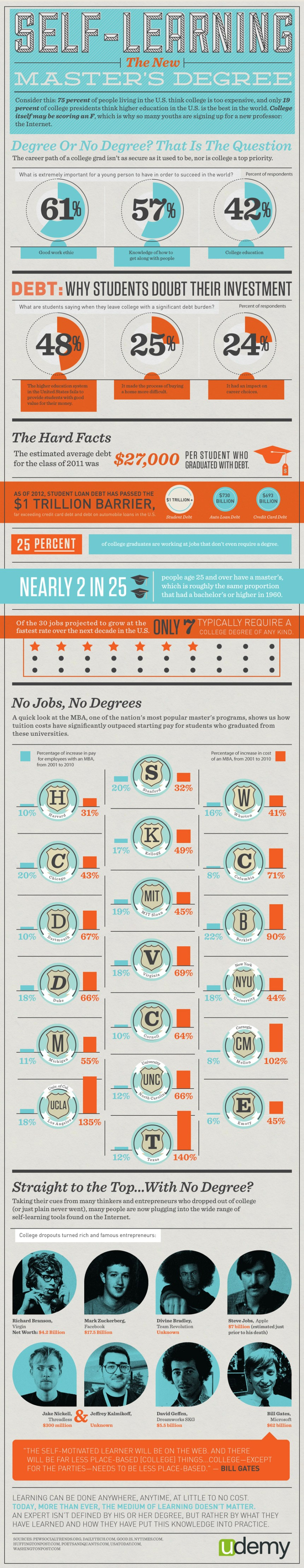 ¿Es mejor estudiar una carrera o no?