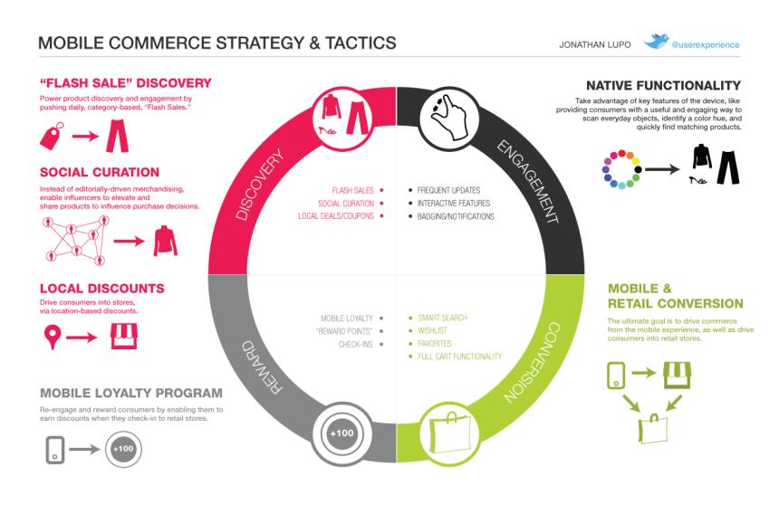 Comercio móvil: táctica y estrategia