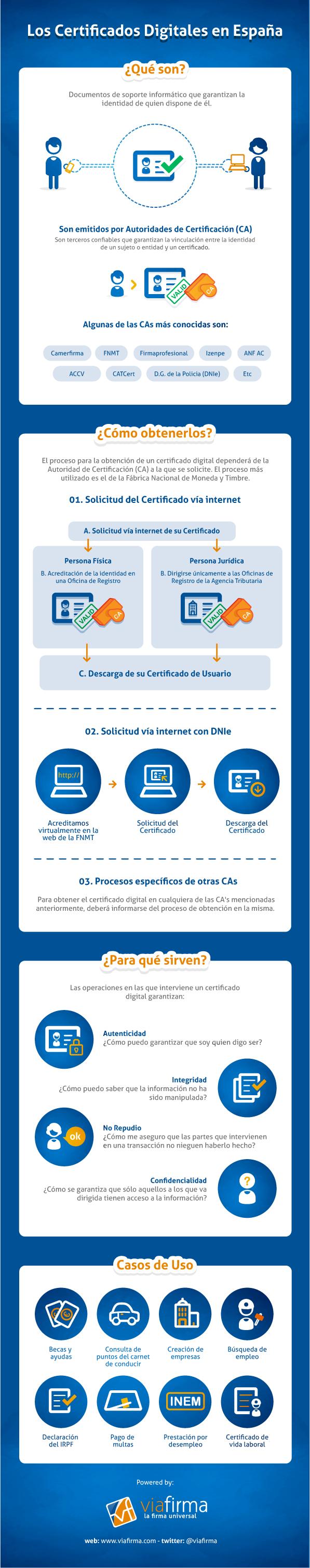 Certificados digitales en España