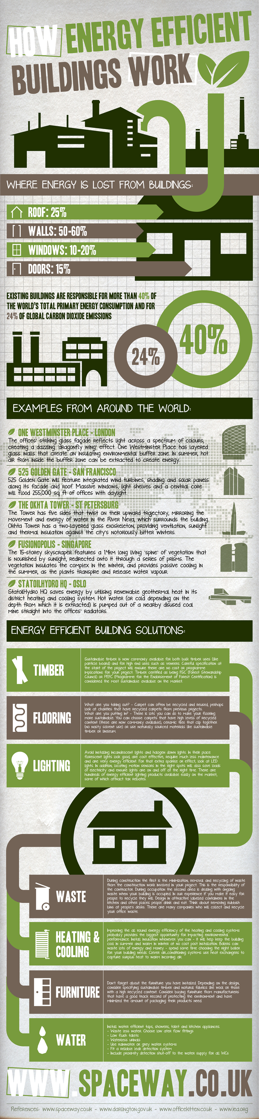 Construcción y eficiencia energética