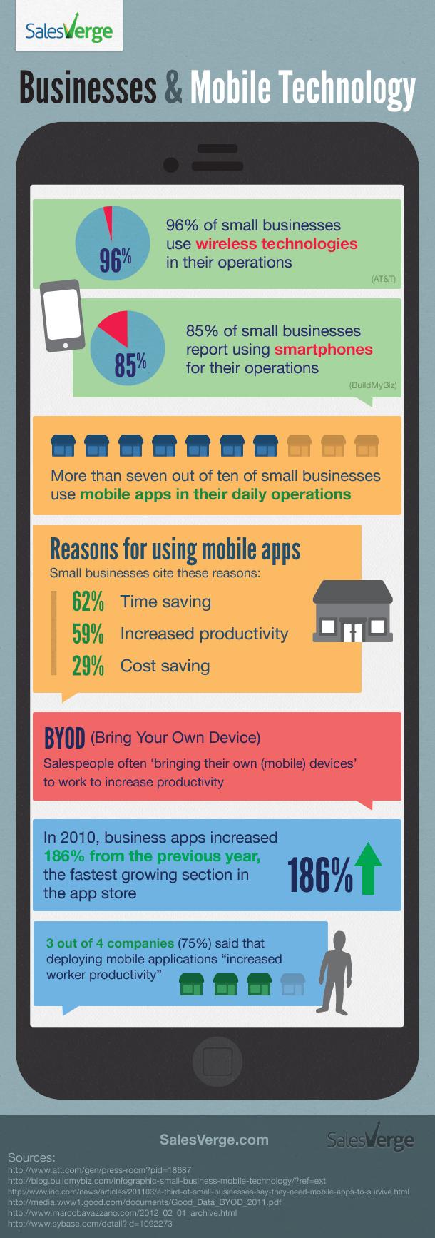 Empresas y tecnologías móviles