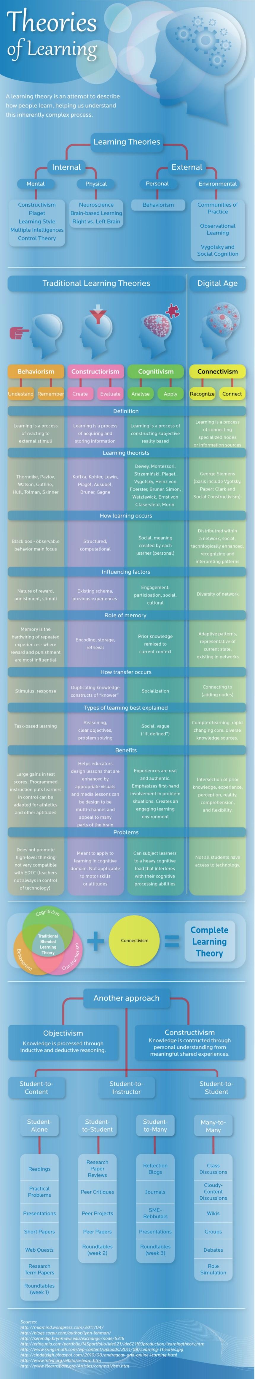Estilos de aprendizaje y teorías