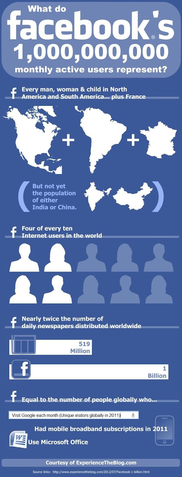 1.000 millones de usuarios de FaceBook