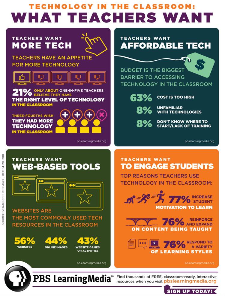 Los profesores quieren más tecnología en el aula