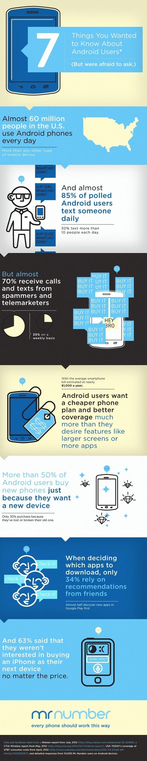 7 datos sobre los usuarios Android que no te atreverías a preguntar
