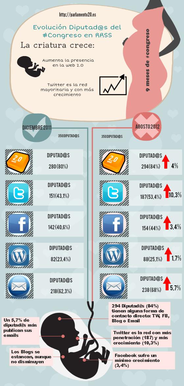 Los diputados españoles aumentan su presencia en redes sociales