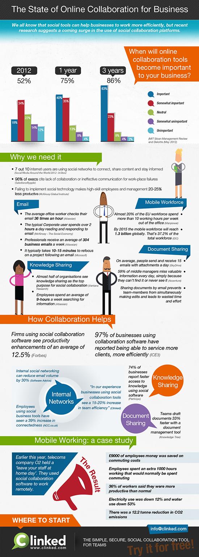 Herramientas colaborativas para empresas