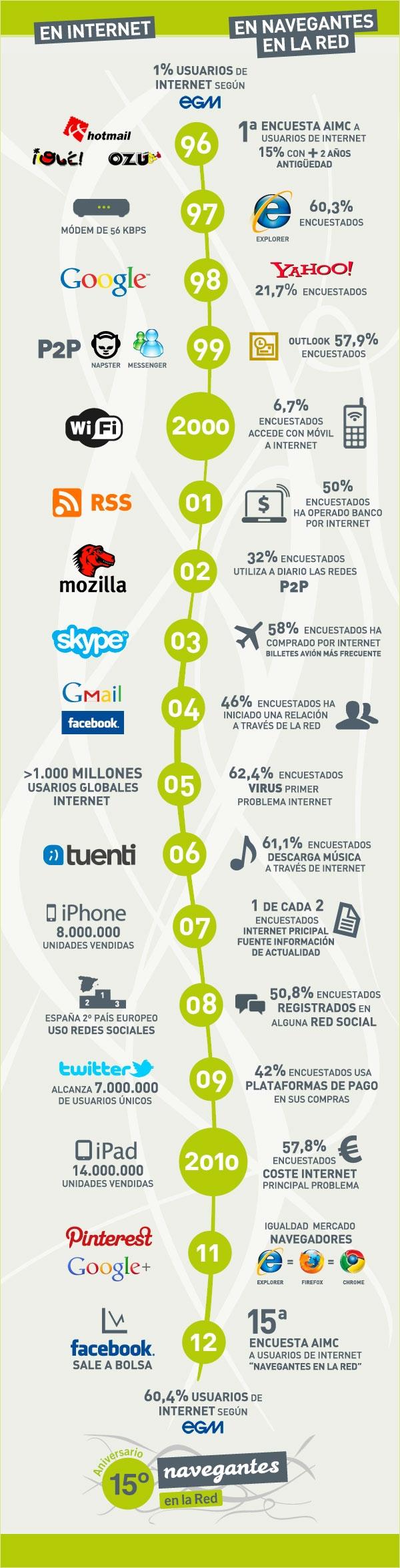 La evolución de Internet en España de 1996 a 2012