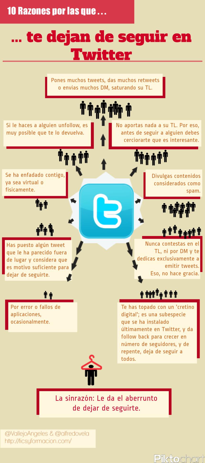 10 razones por las que te dejan de seguir en Twitter