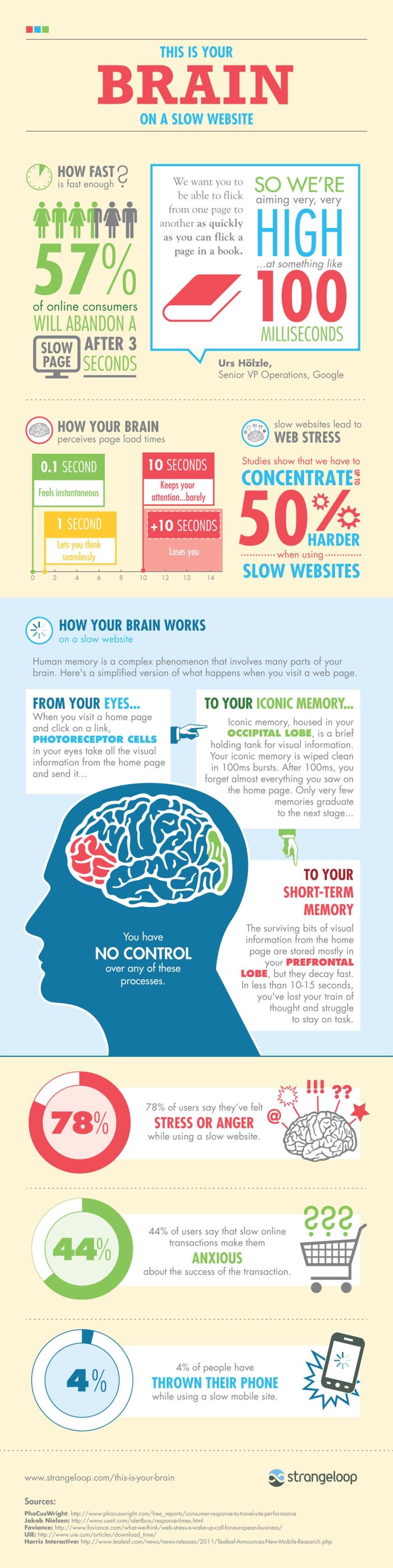 Cómo funciona el cerebro ante una web lenta