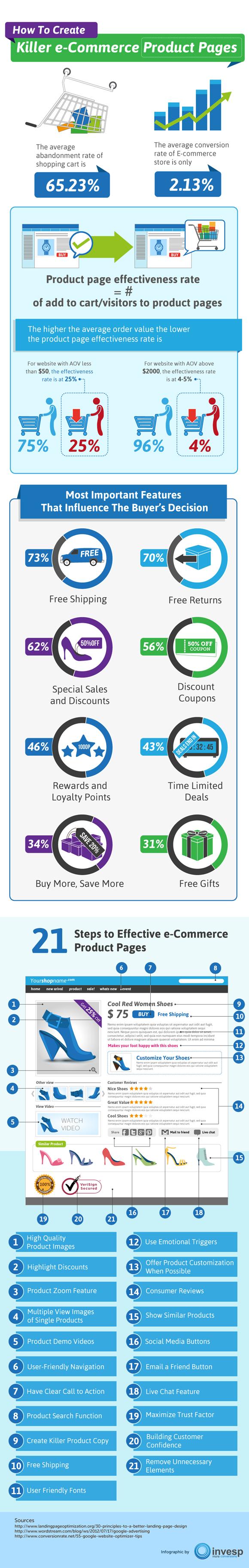 Cómo crear una buena página de Comercio Electrónico