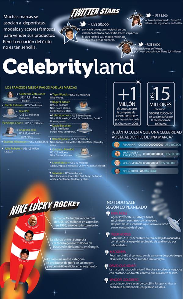 ¿Es bueno usar una celebrity para representar tu marca?