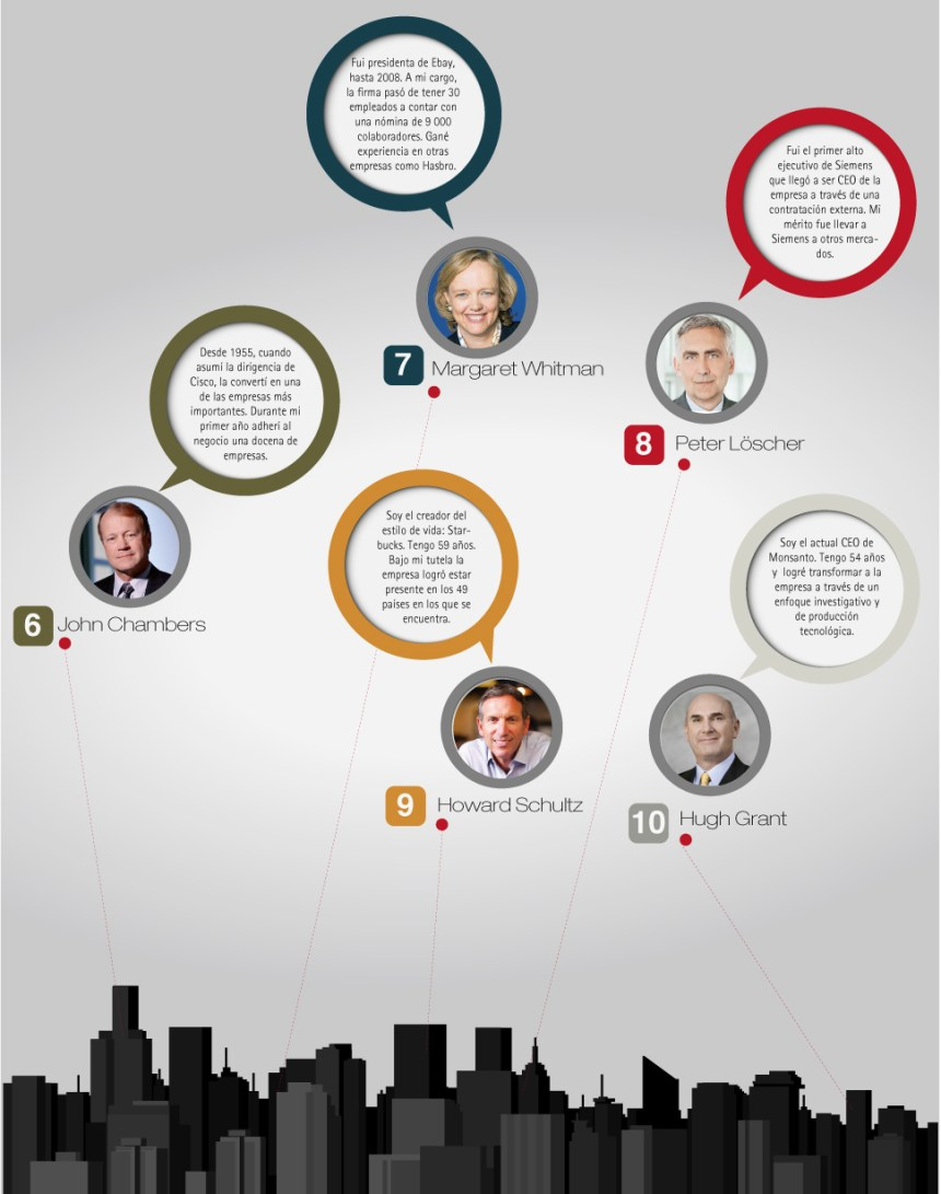 Los 10 CEO qué han marcado la historia