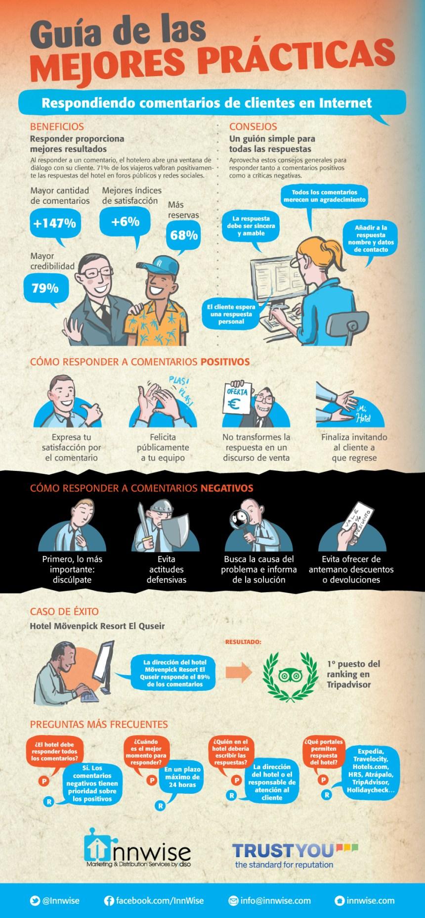 La importancia de responder los comentarios online (hoteles)