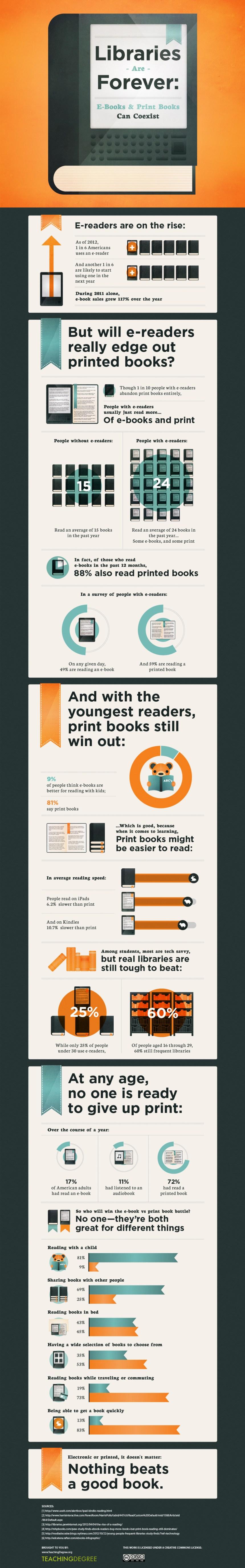¿Pueden coexistir los ebooks y los libros impresos?