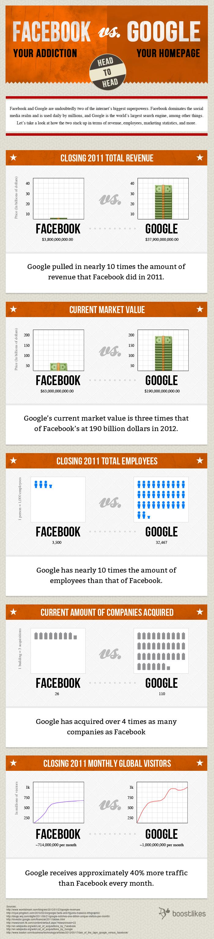 FaceBook frente a Google