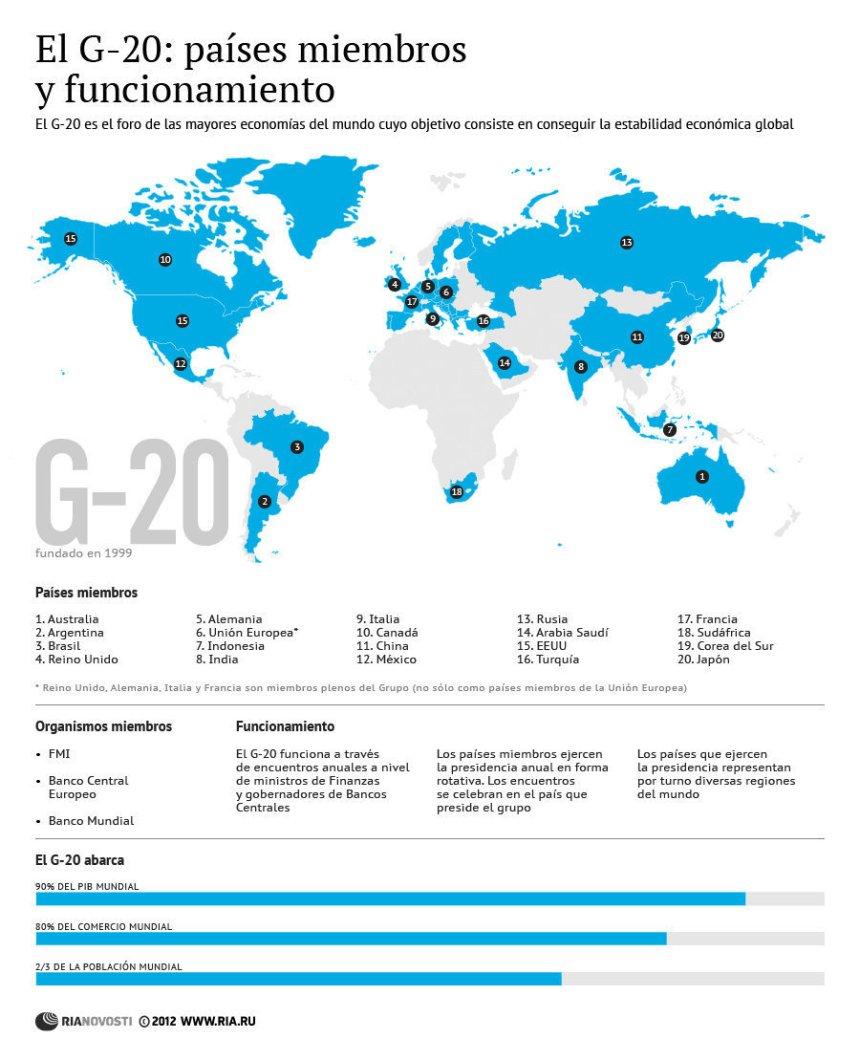 Qué es y cómo funciona el G-20