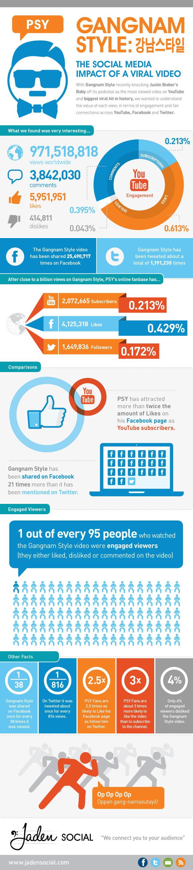 Impacto de Gangnam Style en Redes Sociales