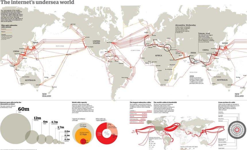 Internet bajo el mar