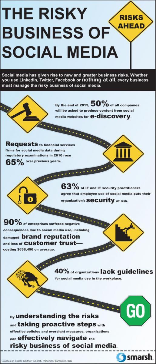 Los riesgos del Social Media