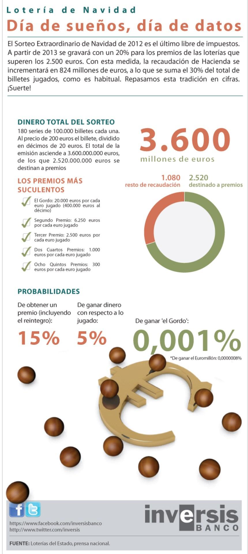 Las cifras del sorteo de Lotería de Navidad en España