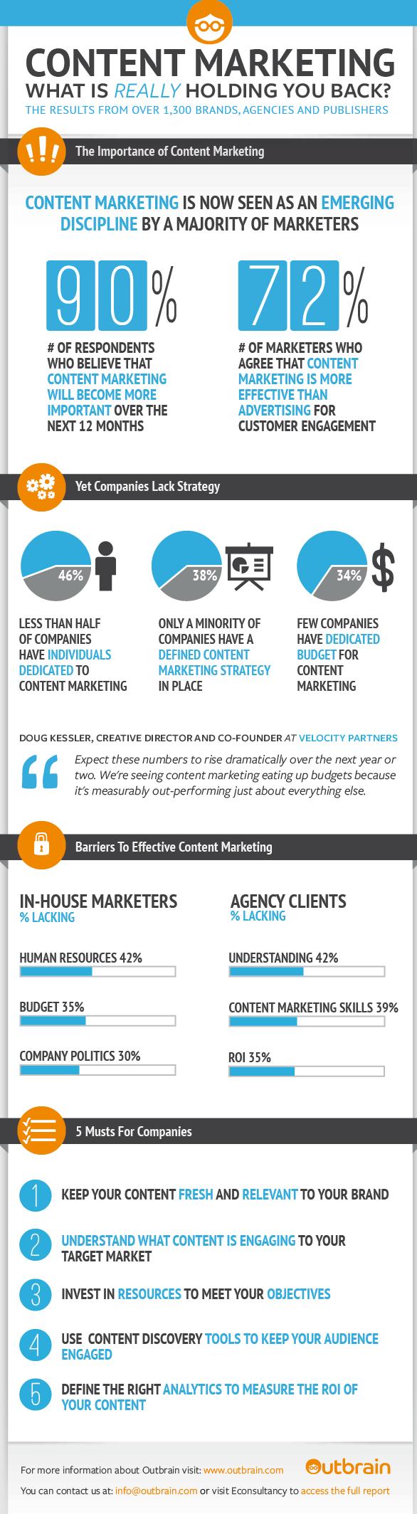 ¿Por qué no usas marketing de contenidos?