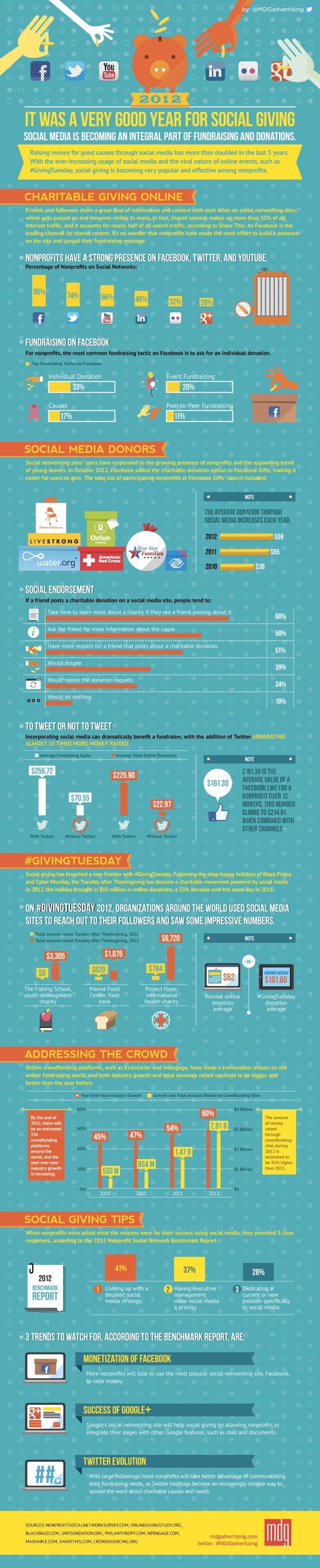 Las ONG's y las redes sociales en 2012