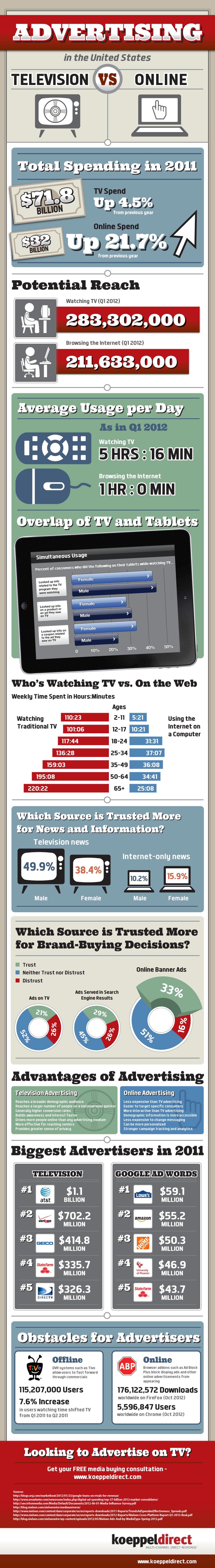 Publicidad online vs publicidad televisión