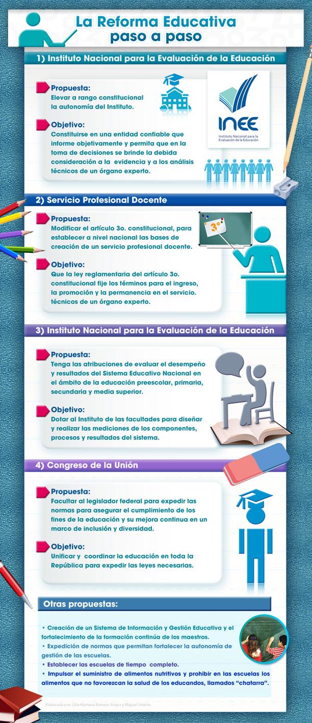 La reforma educativa en México