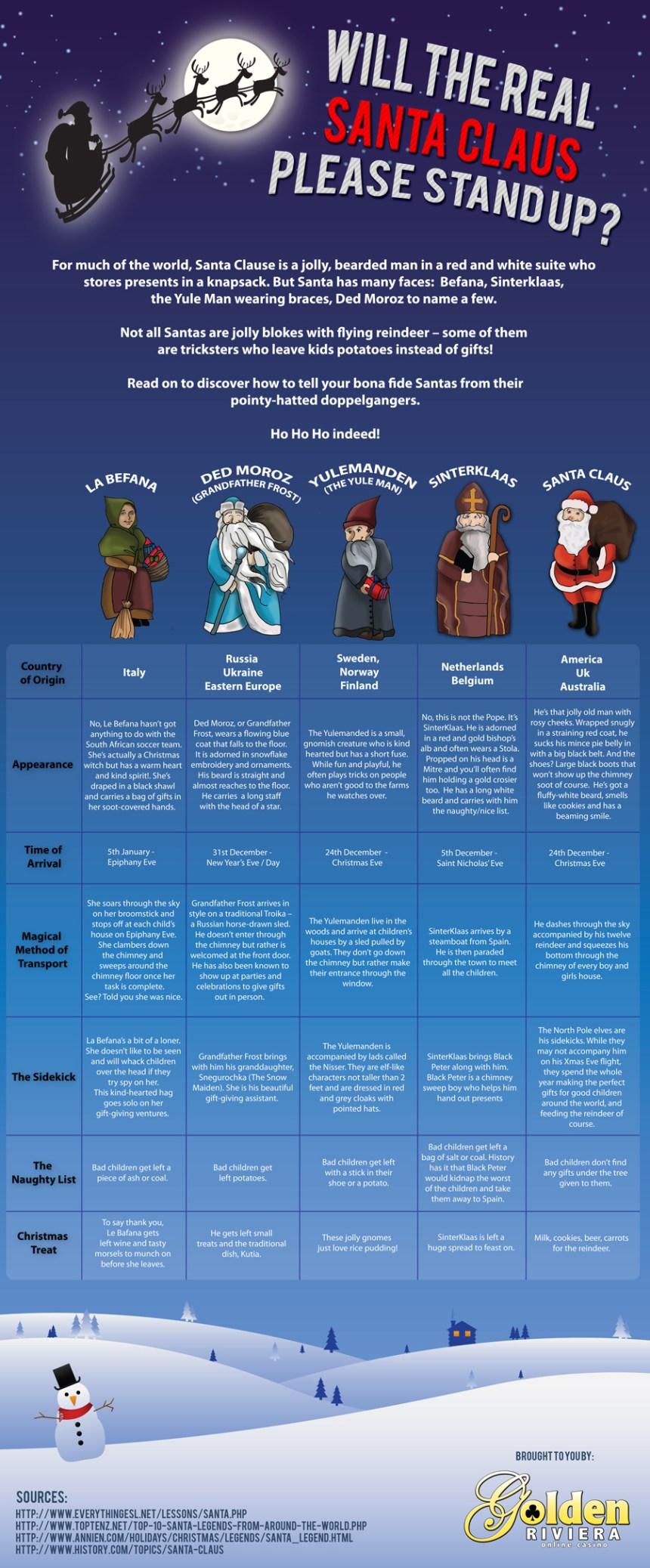 Las muchas caras de Sata Claus