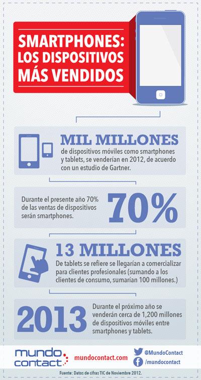 Smartphones: el dispositivo más vendido