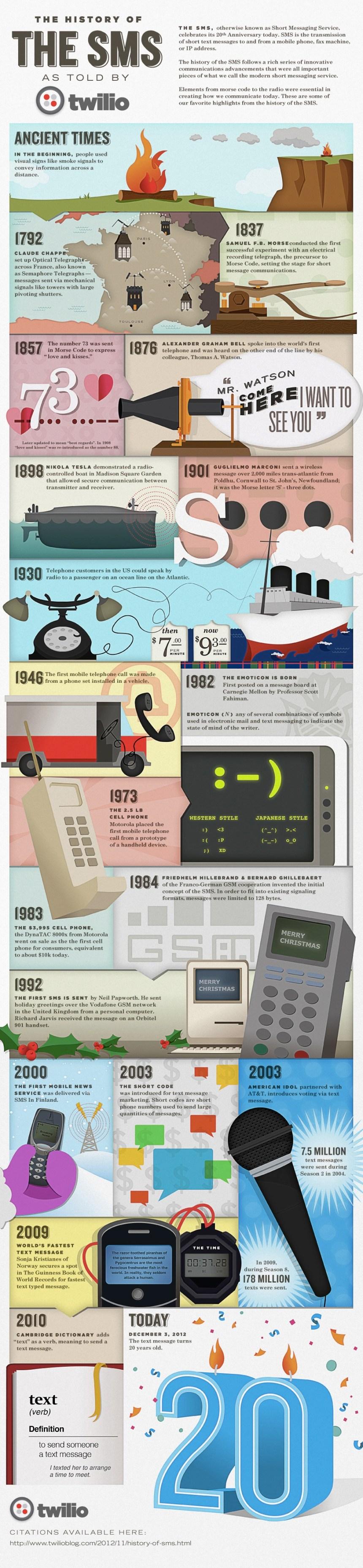 La historia de los SMS