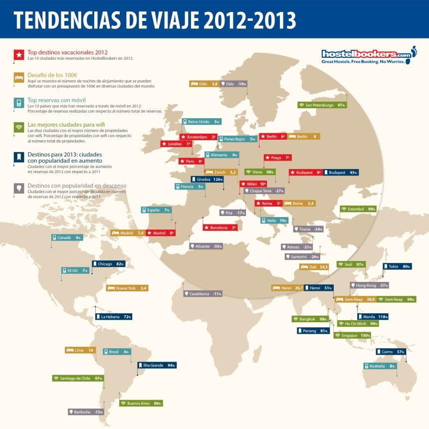 Tendencias de viaje 2012-2013