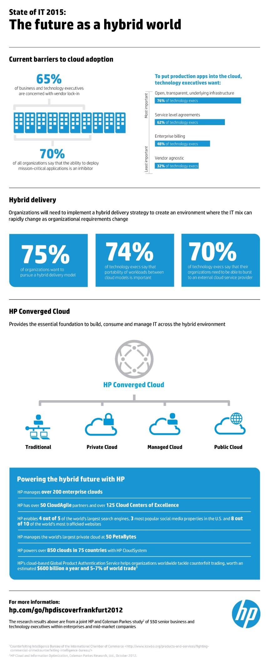 Las TIC en 2015: mucha nube hibrida