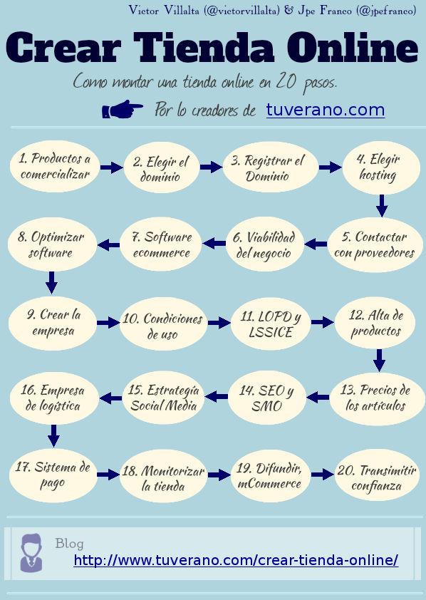 Cómo montar una tienda online en 20 pasos