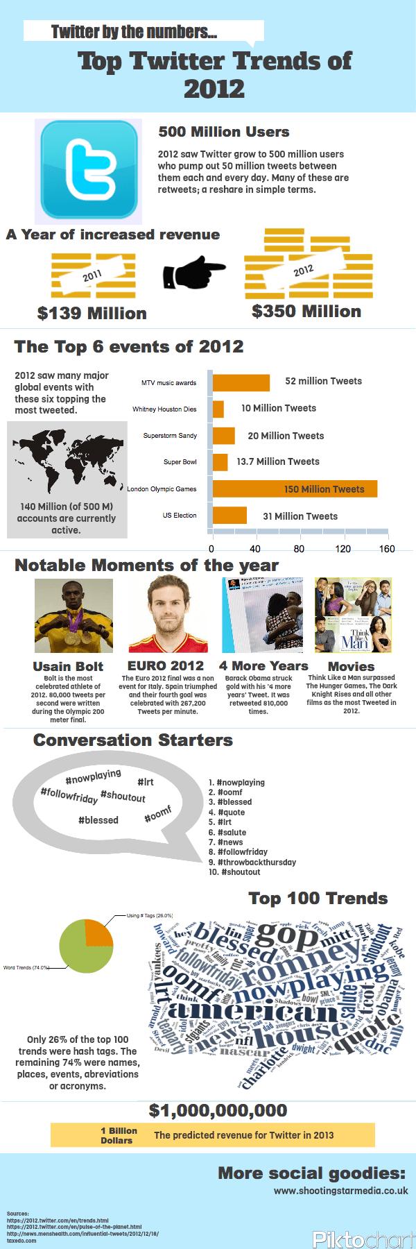 Los números de Twitter en 2012